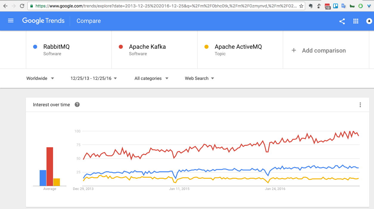 google-trends-rabbitmq-vs-kafka-vs-activemq